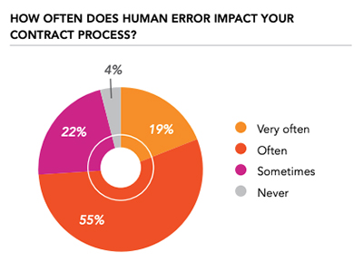 Contract Management Human Error