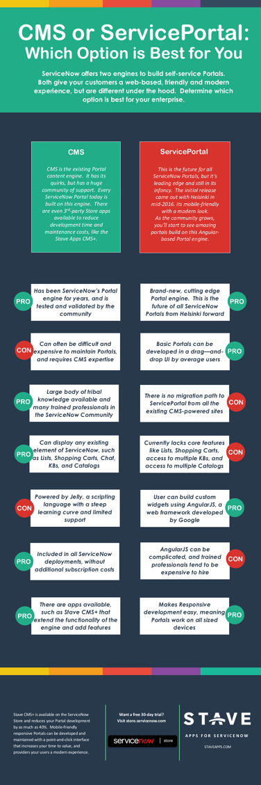 Infographic-CMS_or_ServicePortal_Pros_Cons.png