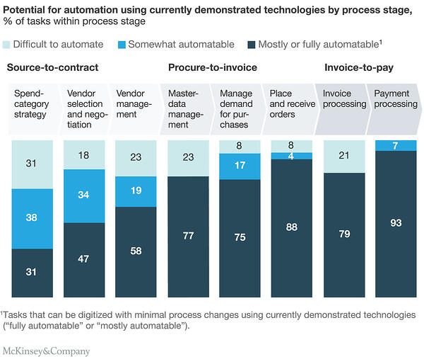 Procurement Automation Potential