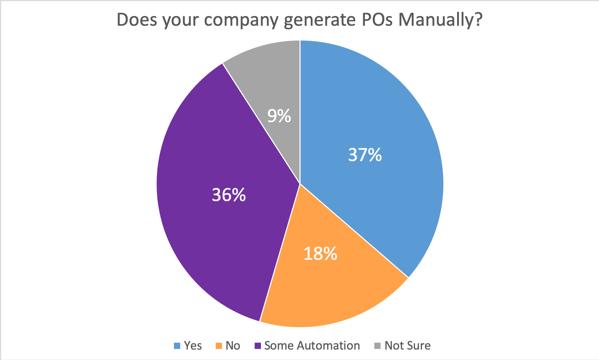 Procurement Survey PO Generation